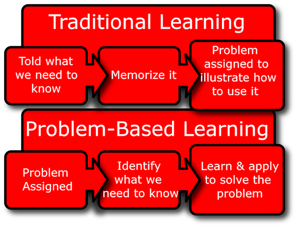Problem-Based-Learning-Chart.png