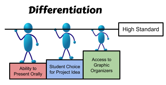 Differentiation.png