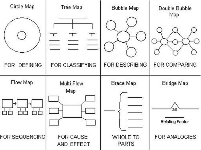 Thinking Maps Mini Course - KNILT on cause and effect for students, cause and effect text structure, cause and effect first grade, cause and effect anchor, cause and effect quotes, cause and effect diagram, cause and effect mlk, cause and effect games, cause and effect fun activities, circle map, cause and effect stellaluna, cause and effect template, brace map, cause and effect toys for toddlers, cause and effect examples, cause and effect lesson plans, cause and effect worksheets, cause effect examples elementary, cause and effect reading, cause and effect skill,