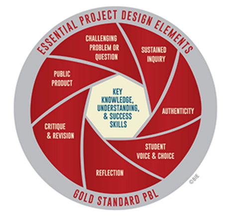 Essential Project Design Elements PBL Quill.png