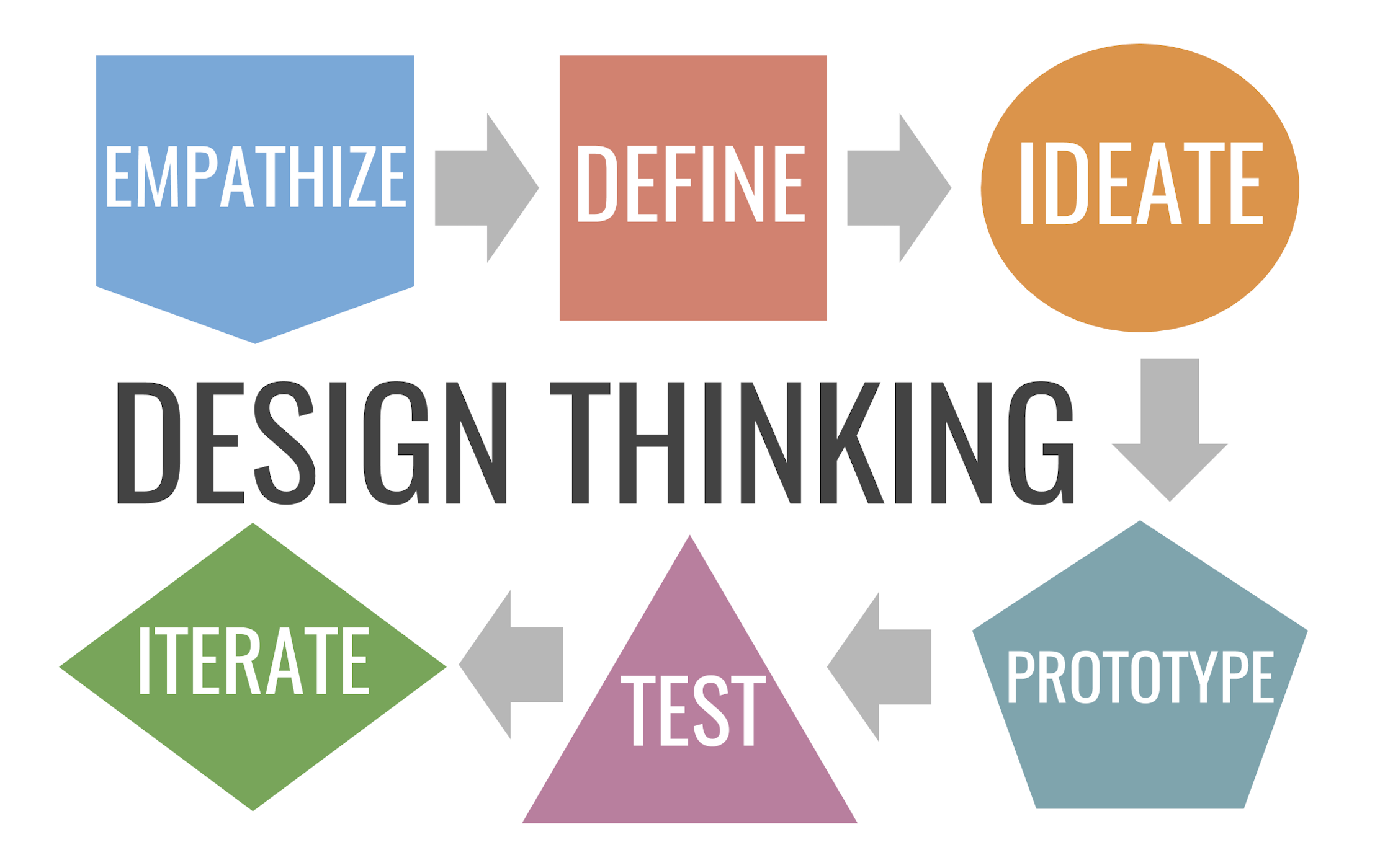 RG Design Thinking.png