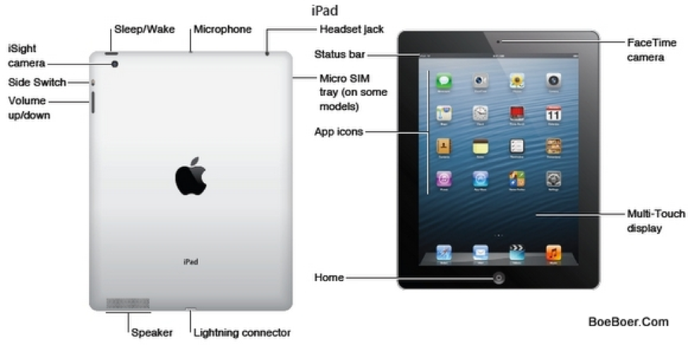 Unit 1  Functions Of An Ipad